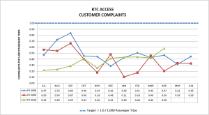 A graph describing the amount of customer complaints received by RTC Access