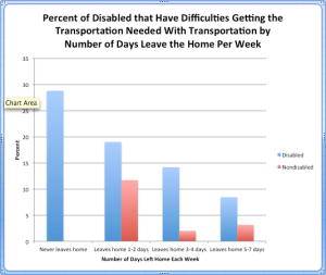 A graph describing the percentage of people with and without disabilities who have difficulties getting transportation each week.