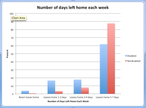 Graph of the number of days left home during the week by those with disabilities and those without disabilities