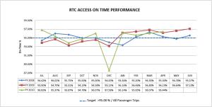 A graph describing Paratransit timer performance.