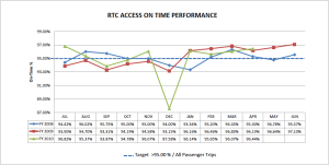 A graph describing Paratransit timer performance.